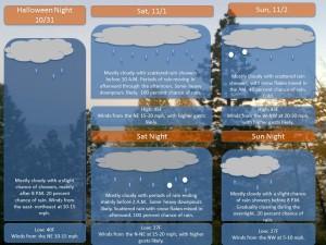 Grafton upton October 31st WX Forecast