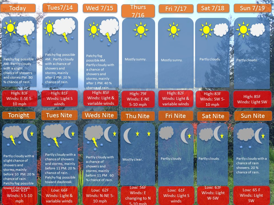 July  13th weekly weather forecast