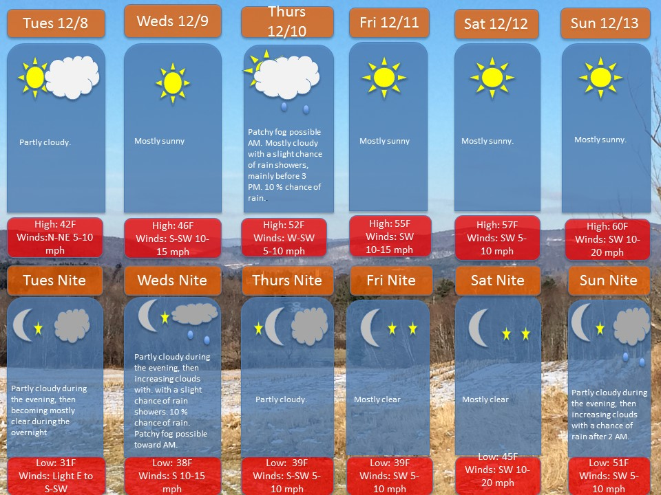Grafton-UptonDecember 7th 2015 Weekly Forecast (1) (1)