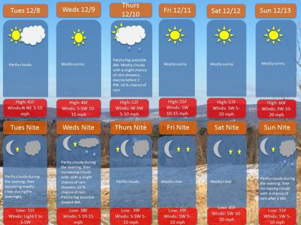 Grafton-UptonDecember 7th 2015 Weekly Forecast (1) (1)