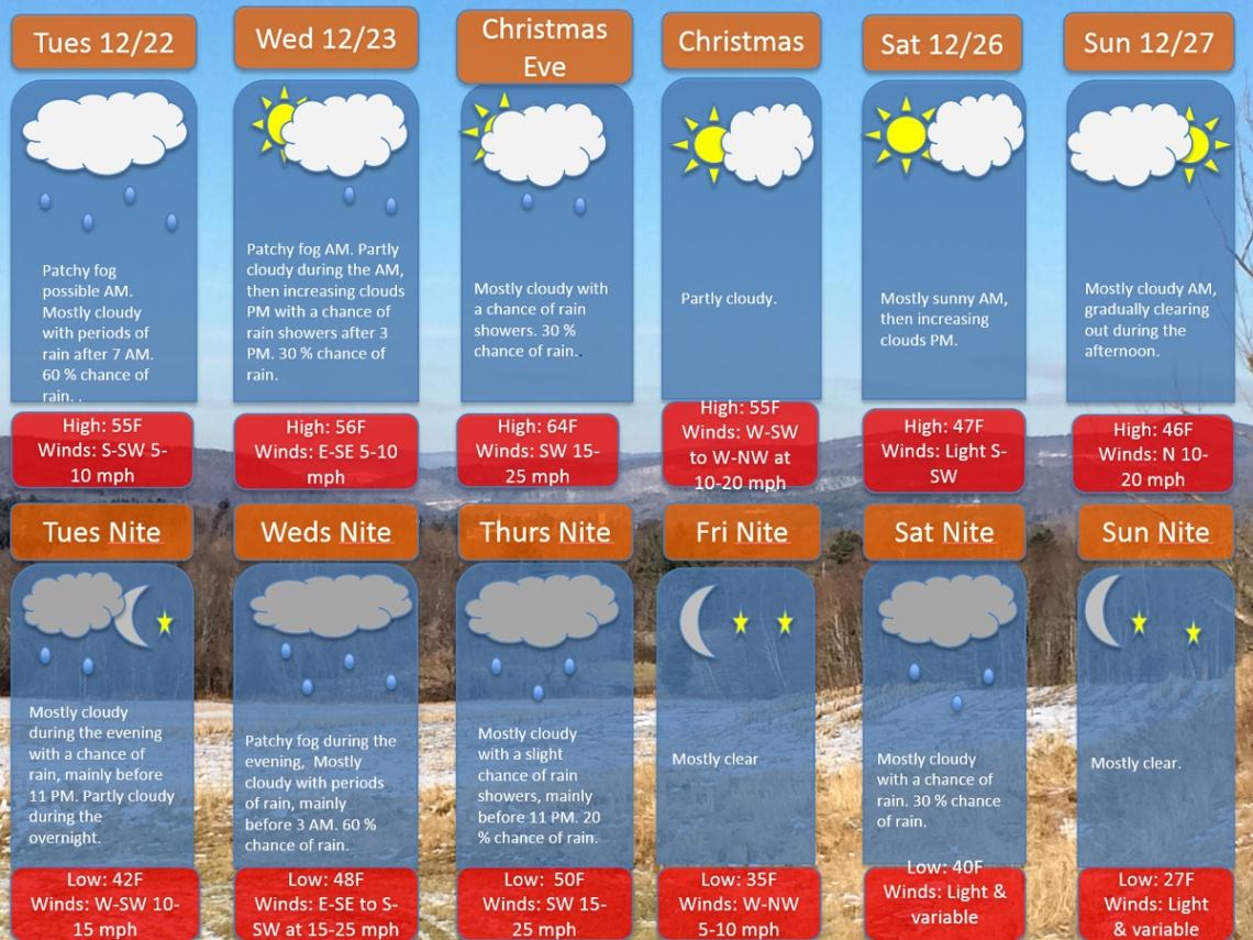 weather_12.22.15